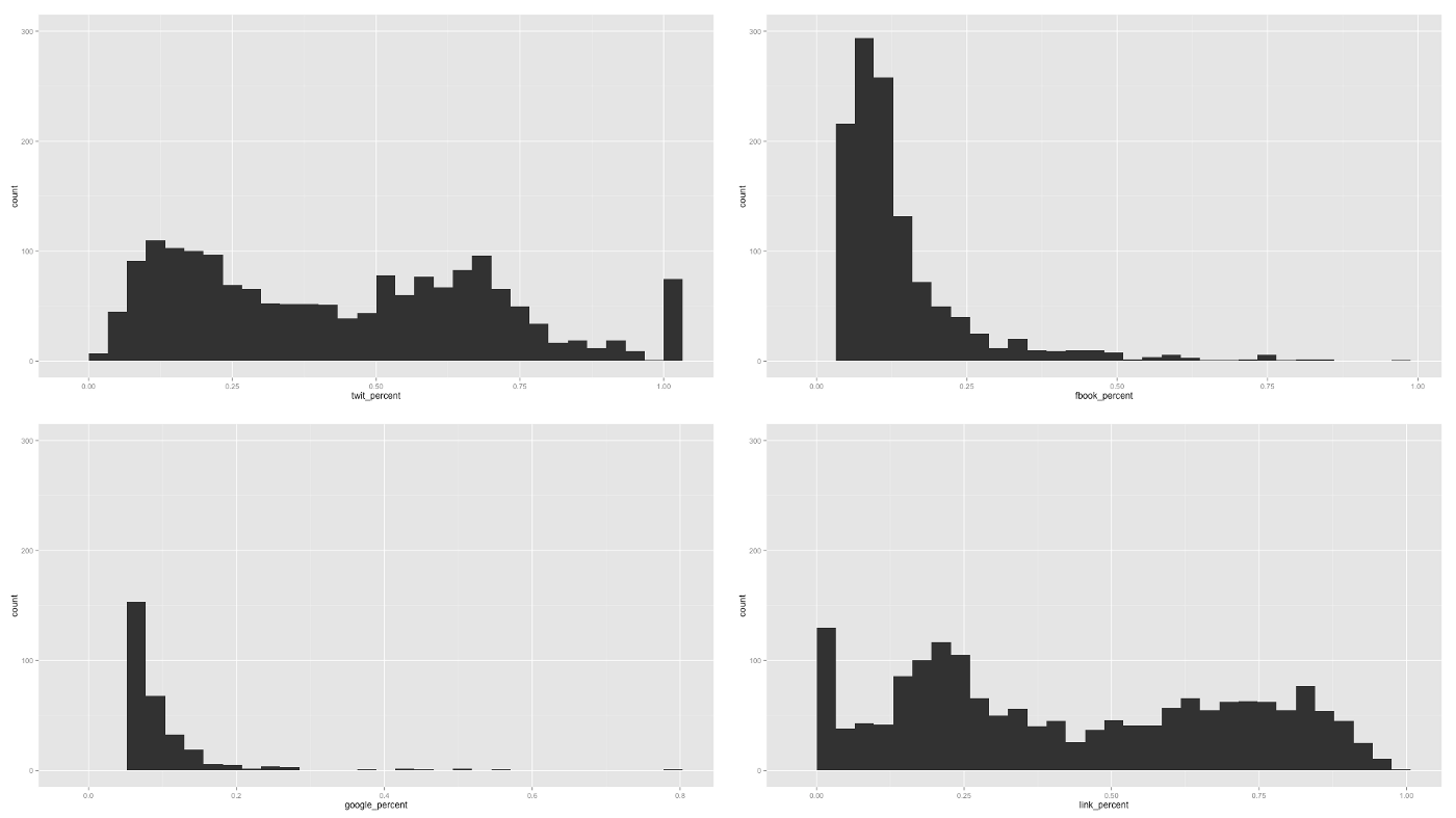 histogram_by_network.png
